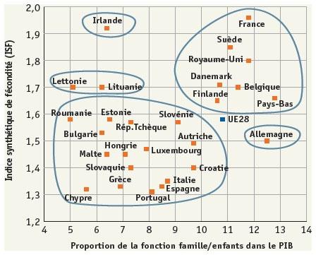 Quelle géographie de la fécondité en Europe ?