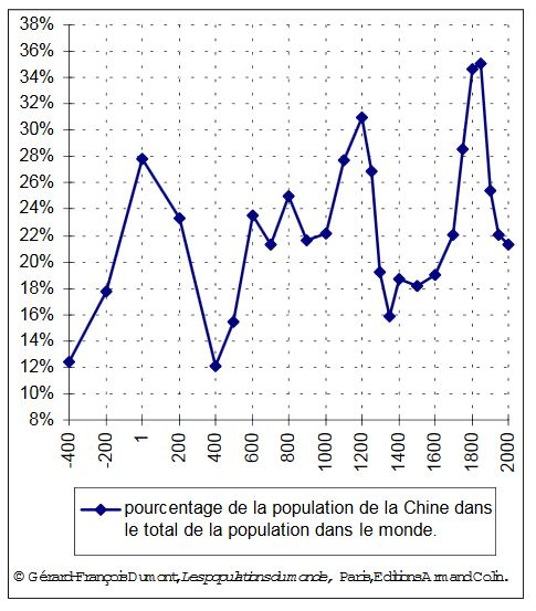 Évolution de la population de la Chine